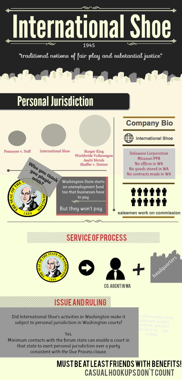 International Shoe Infographic